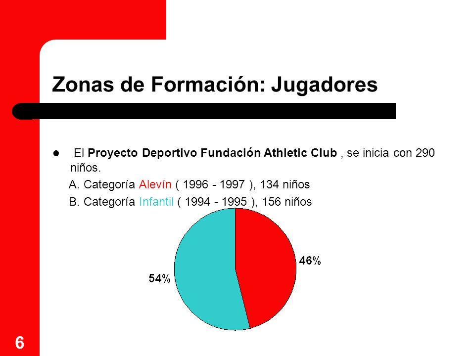 7 Zonas de Formación: Clubes De los 89 Clubes que cuentan con equipos de categoría Alevín e Infantil, son 83 los que aportan algún jugador a las Zonas de Formación, es decir, un 93% de los Clubes participa activamente en el Proyecto Deportivo Fundación Athletic Club