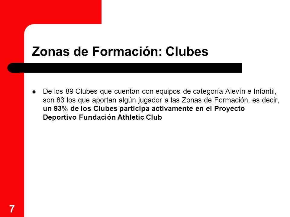 7 Zonas de Formación: Clubes De los 89 Clubes que cuentan con equipos de categoría Alevín e Infantil, son 83 los que aportan algún jugador a las Zonas
