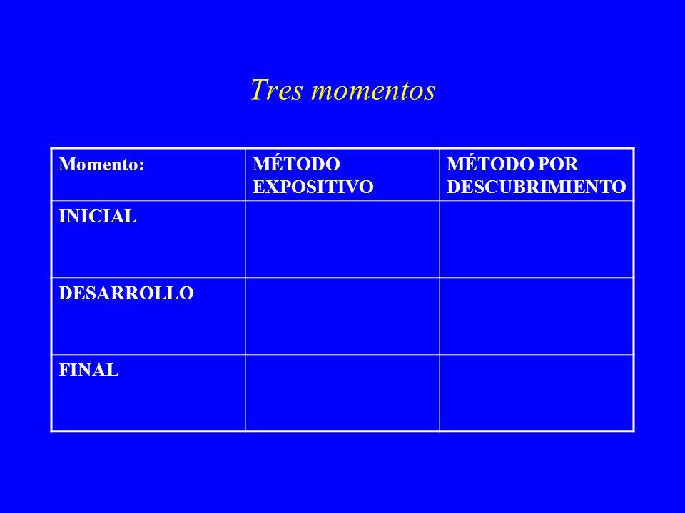 Tres momentos Momento:MÉTODO EXPOSITIVO MÉTODO POR DESCUBRIMIENTO INICIAL DESARROLLO FINAL