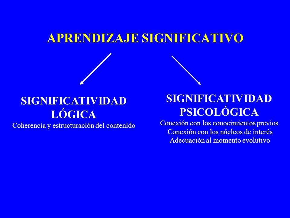 APRENDIZAJE SIGNIFICATIVO SIGNIFICATIVIDAD LÓGICA Coherencia y estructuración del contenido SIGNIFICATIVIDAD PSICOLÓGICA Conexión con los conocimiento