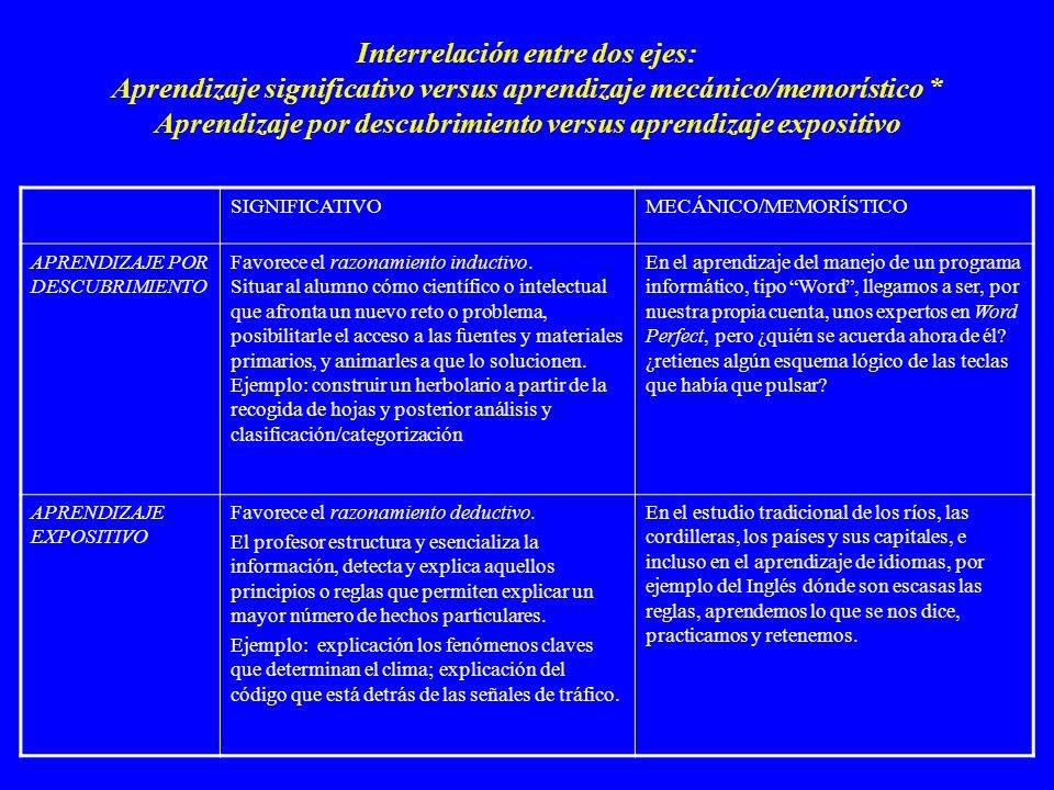 Claves de la propuesta instruccional de Bruner: Aprendizaje por descubrimiento Papel del profesor: proporcionar y gestionar el andamiaje.