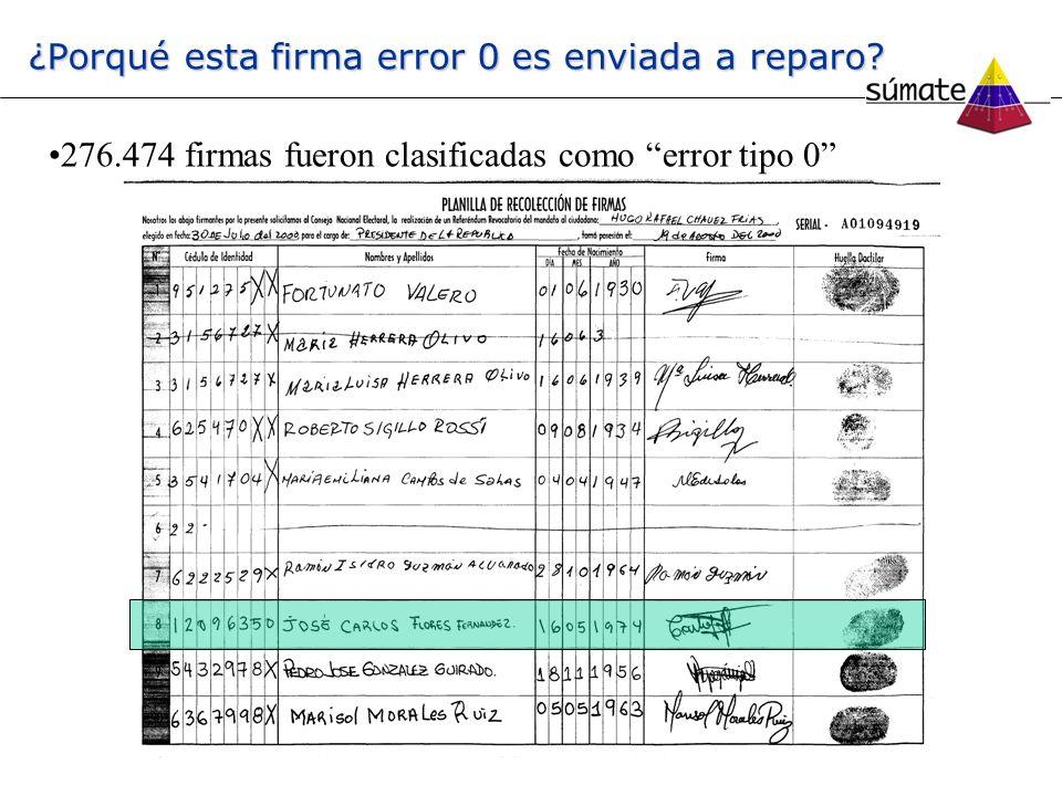 ¿Porqué esta firma error 0 es enviada a reparo? 276.474 firmas fueron clasificadas como error tipo 0