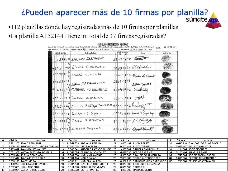 ¿Pueden aparecer más de 10 firmas por planilla? 112 planillas donde hay registradas más de 10 firmas por planillas La planilla A1521441 tiene un total