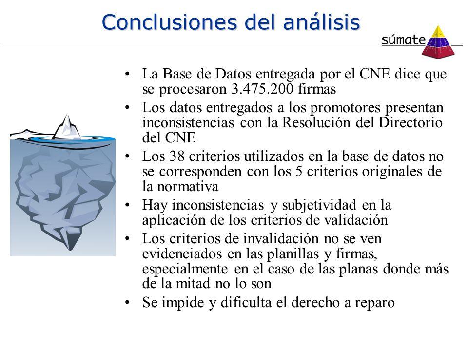 Conclusiones del análisis La Base de Datos entregada por el CNE dice que se procesaron 3.475.200 firmas Los datos entregados a los promotores presenta