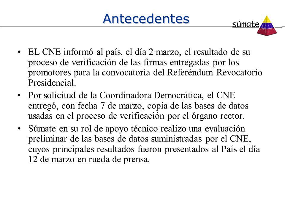 Antecedentes EL CNE informó al país, el día 2 marzo, el resultado de su proceso de verificación de las firmas entregadas por los promotores para la co