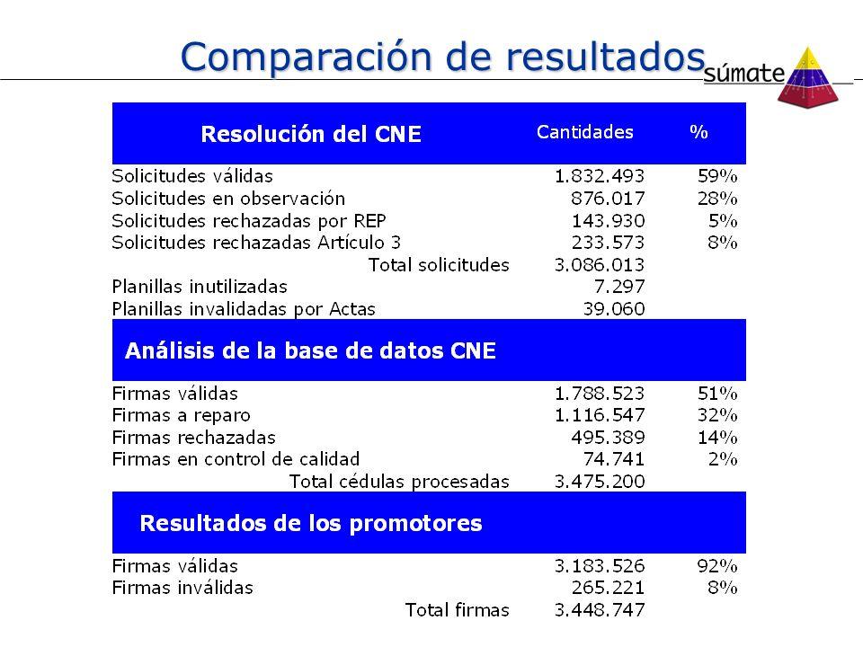 Conclusiones del análisis La Base de Datos entregada por el CNE dice que se procesaron 3.475.200 firmas Los datos entregados a los promotores presentan inconsistencias con la Resolución del Directorio del CNE Los 38 criterios utilizados en la base de datos no se corresponden con los 5 criterios originales de la normativa Hay inconsistencias y subjetividad en la aplicación de los criterios de validación Los criterios de invalidación no se ven evidenciados en las planillas y firmas, especialmente en el caso de las planas donde más de la mitad no lo son Se impide y dificulta el derecho a reparo