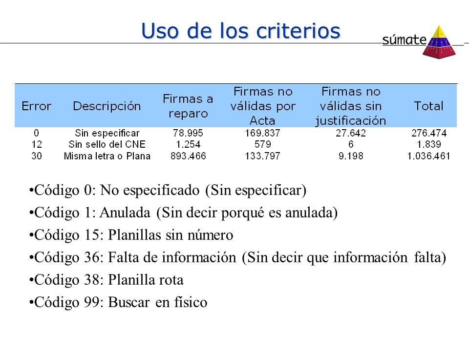 Uso de los criterios Código 0: No especificado (Sin especificar) Código 1: Anulada (Sin decir porqué es anulada) Código 15: Planillas sin número Códig