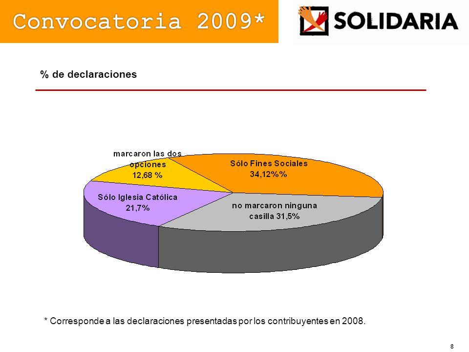 % de declaraciones * Corresponde a las declaraciones presentadas por los contribuyentes en 2008. 8