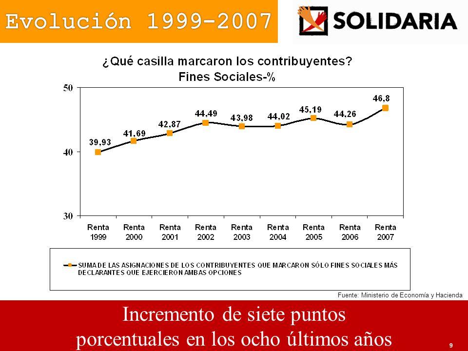 Incremento de siete puntos porcentuales en los ocho últimos años Fuente: Ministerio de Economía y Hacienda 9