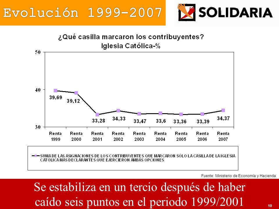 Se estabiliza en un tercio después de haber caído seis puntos en el periodo 1999/2001 Fuente: Ministerio de Economía y Hacienda 10