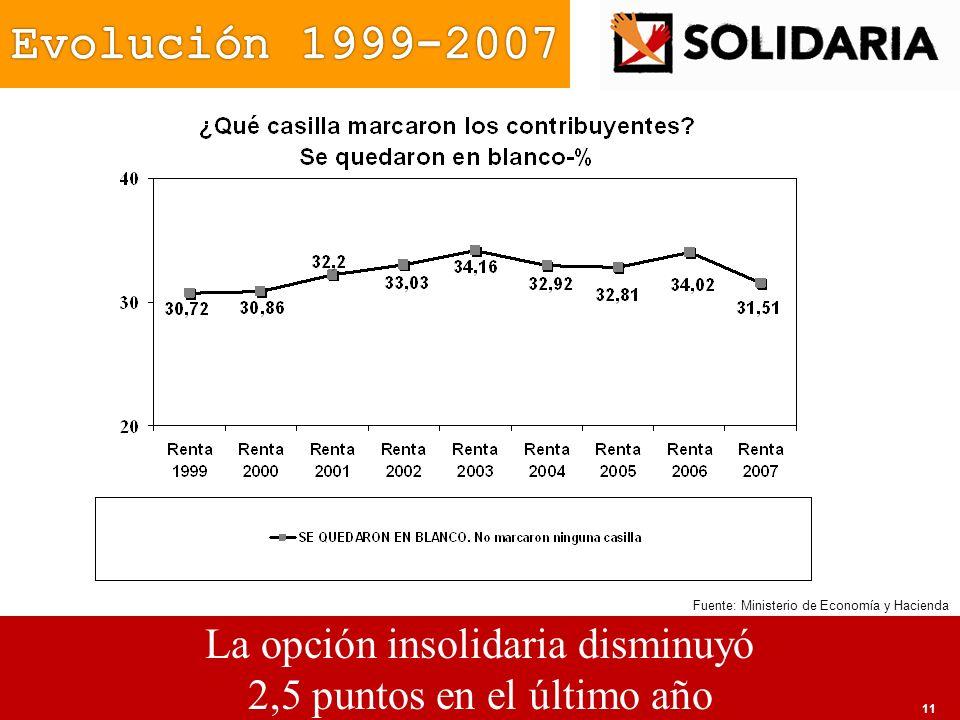 La opción insolidaria disminuyó 2,5 puntos en el último año Fuente: Ministerio de Economía y Hacienda 11