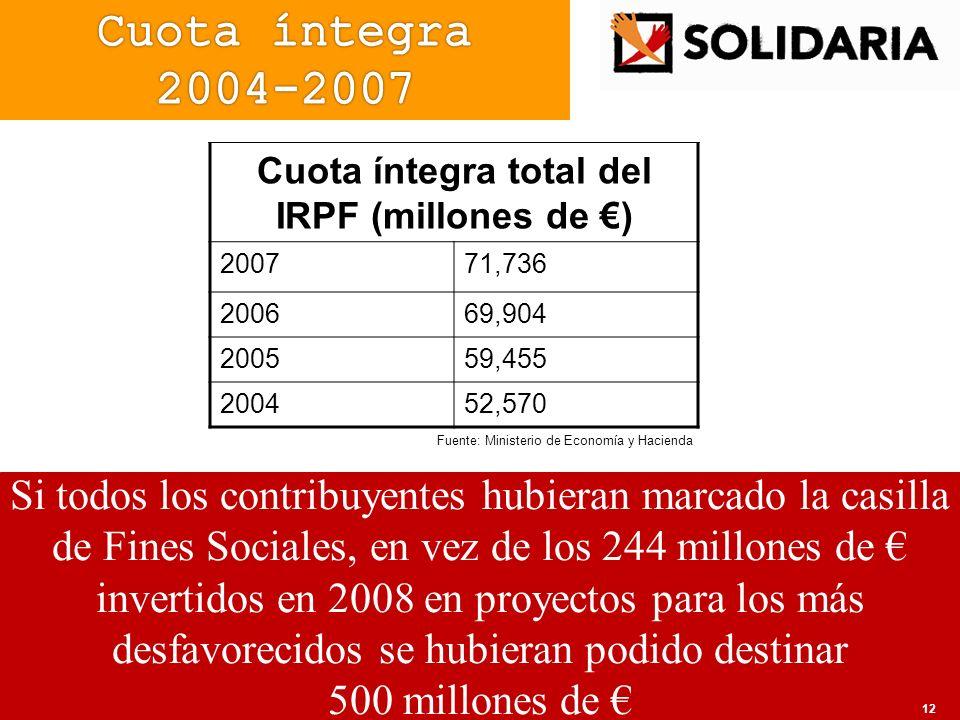 Si todos los contribuyentes hubieran marcado la casilla de Fines Sociales, en vez de los 244 millones de invertidos en 2008 en proyectos para los más