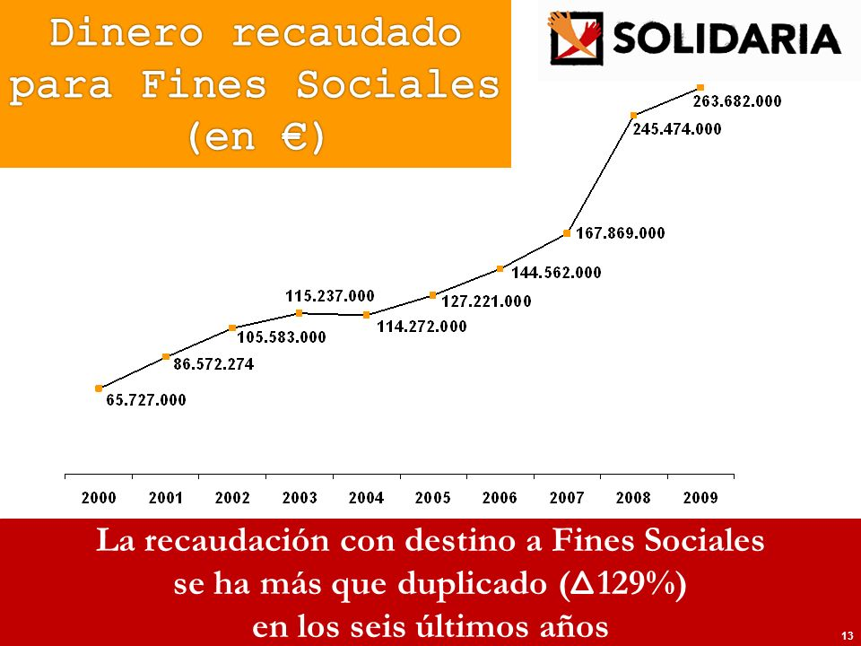 La recaudación con destino a Fines Sociales se ha más que duplicado ( 129%) en los seis últimos años 13