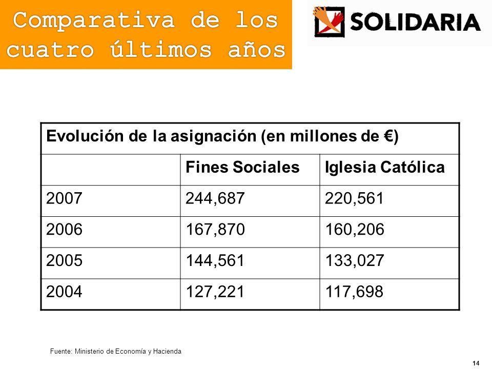 Fuente: Ministerio de Economía y Hacienda Evolución de la asignación (en millones de ) Fines SocialesIglesia Católica 2007244,687220,561 2006167,87016