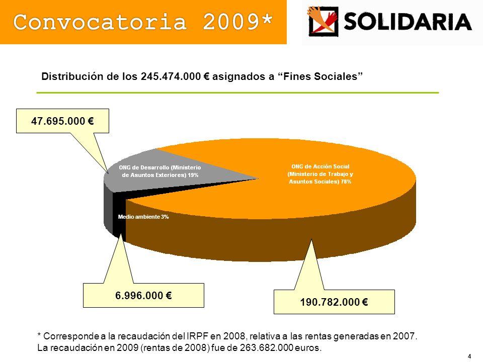 Distribución de los 245.474.000 asignados a Fines Sociales 190.782.000 47.695.000 * Corresponde a la recaudación del IRPF en 2008, relativa a las rent