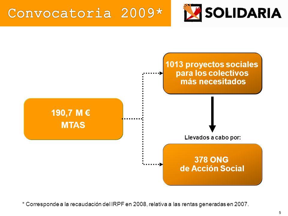 190,7 M MTAS 1013 proyectos sociales para los colectivos más necesitados 378 ONG de Acción Social Llevados a cabo por: * Corresponde a la recaudación
