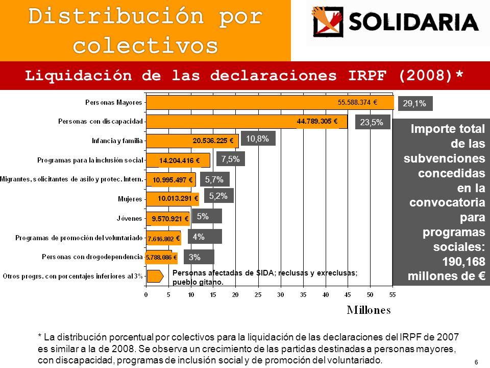 * La distribución porcentual por colectivos para la liquidación de las declaraciones del IRPF de 2007 es similar a la de 2008. Se observa un crecimien