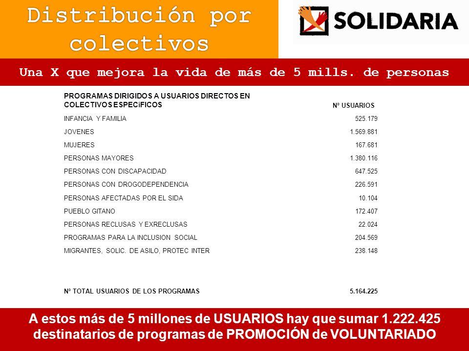 7B 71,5 millones para centros y servicios que generan empleo En 2009, se asignaron 71,5 millones de euros para construir y equipar los centros y servicios financiados con la XSolidaria.