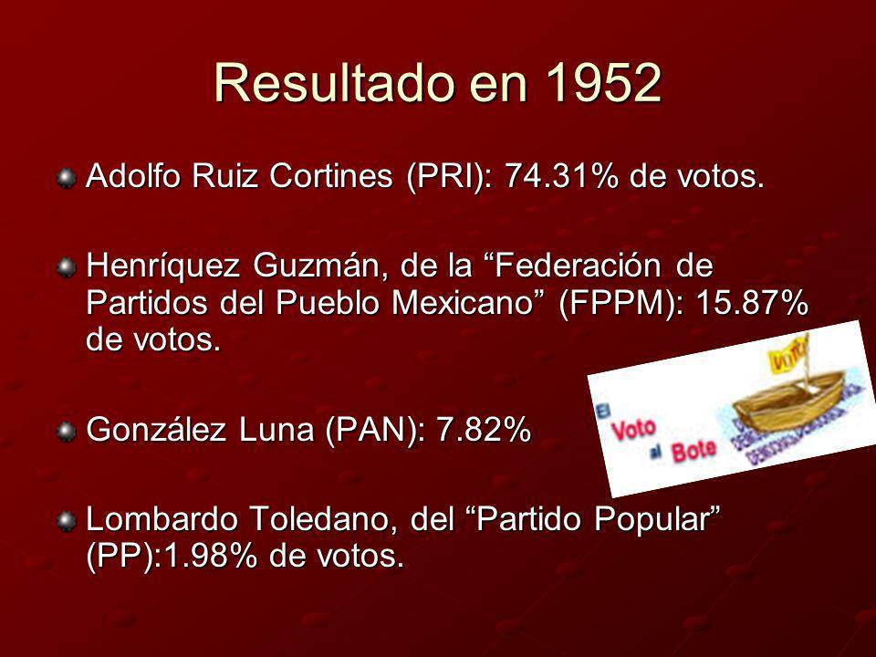 Resultado en 1952 Adolfo Ruiz Cortines (PRI): 74.31% de votos. Henríquez Guzmán, de la Federación de Partidos del Pueblo Mexicano (FPPM): 15.87% de vo