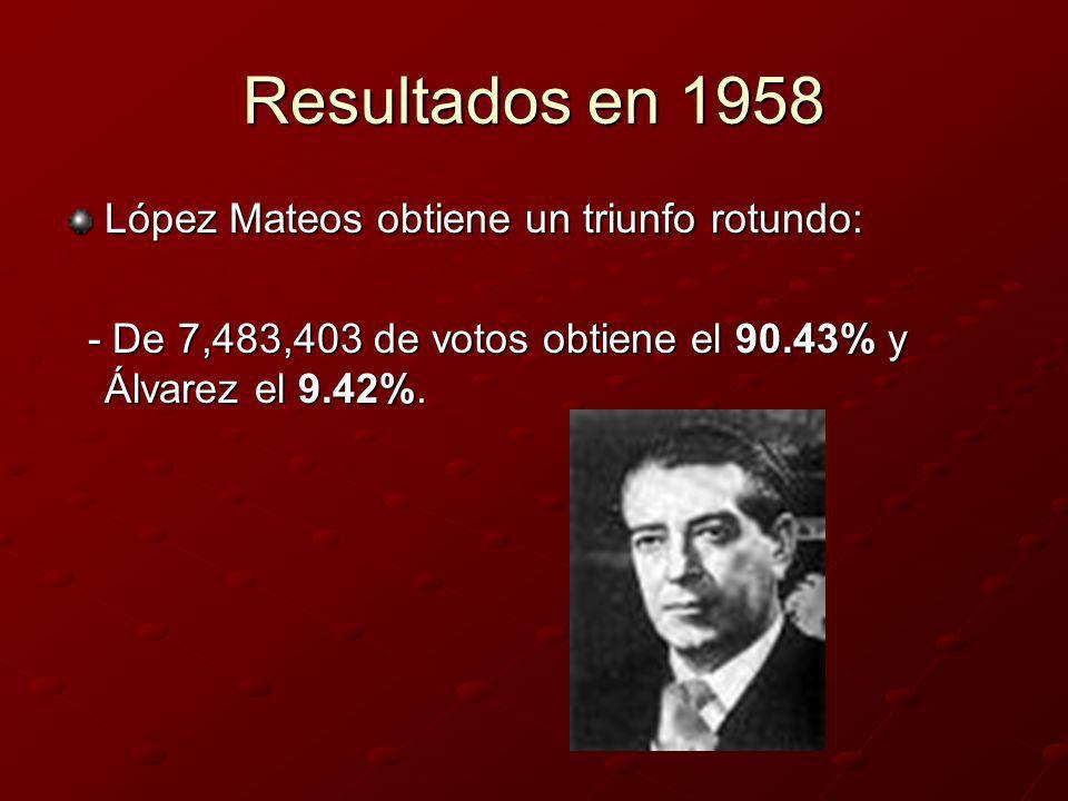 Resultados en 1958 López Mateos obtiene un triunfo rotundo: - De 7,483,403 de votos obtiene el 90.43% y Álvarez el 9.42%. - De 7,483,403 de votos obti