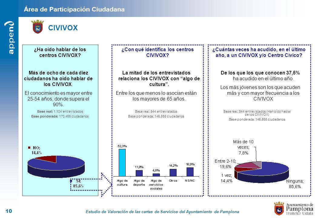 Estudio de Valoración de las cartas de Servicios del Ayuntamiento de Pamplona 10 Área de Participación Ciudadana CIVIVOX ¿Ha oído hablar de los centro