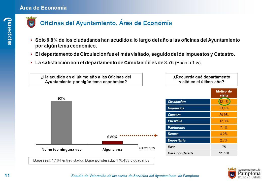 Estudio de Valoración de las cartas de Servicios del Ayuntamiento de Pamplona 11 Área de Economía Oficinas del Ayuntamiento, Área de Economía ¿Ha acud