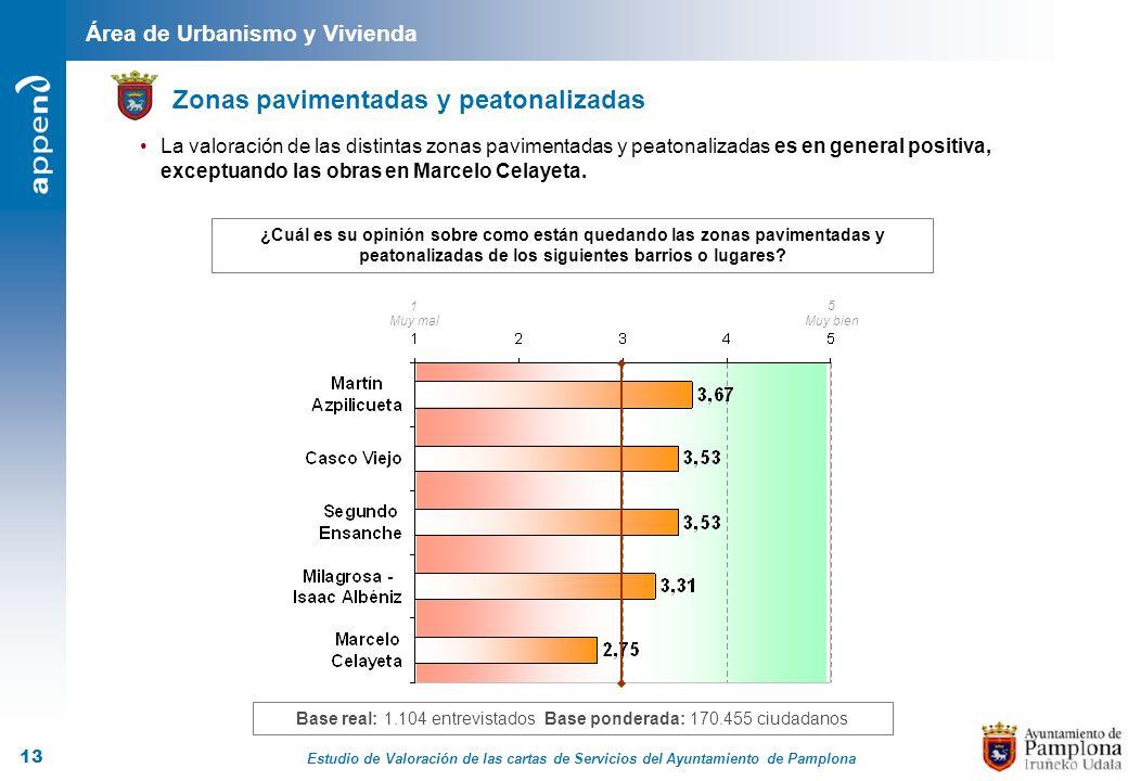Estudio de Valoración de las cartas de Servicios del Ayuntamiento de Pamplona 13 Zonas pavimentadas y peatonalizadas Área de Urbanismo y Vivienda ¿Cuá