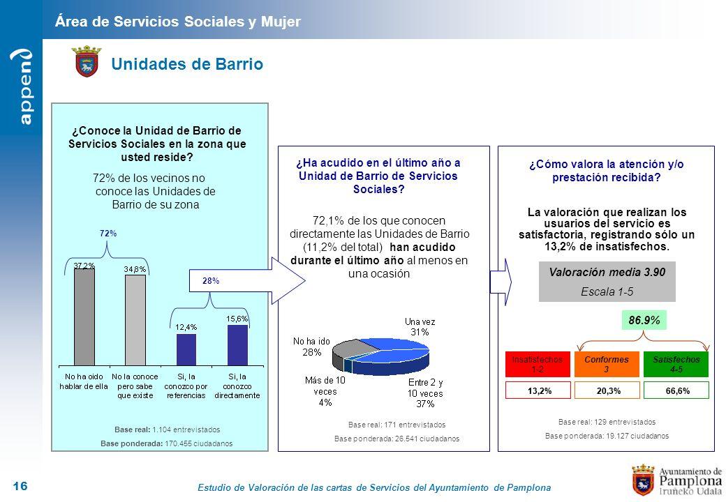 Estudio de Valoración de las cartas de Servicios del Ayuntamiento de Pamplona 16 Área de Servicios Sociales y Mujer Unidades de Barrio Base real: 1.10