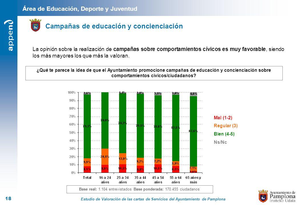 Estudio de Valoración de las cartas de Servicios del Ayuntamiento de Pamplona 18 Área de Educación, Deporte y Juventud Campañas de educación y concien
