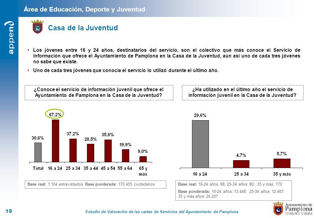 Estudio de Valoración de las cartas de Servicios del Ayuntamiento de Pamplona 19 Área de Educación, Deporte y Juventud Casa de la Juventud Base real: