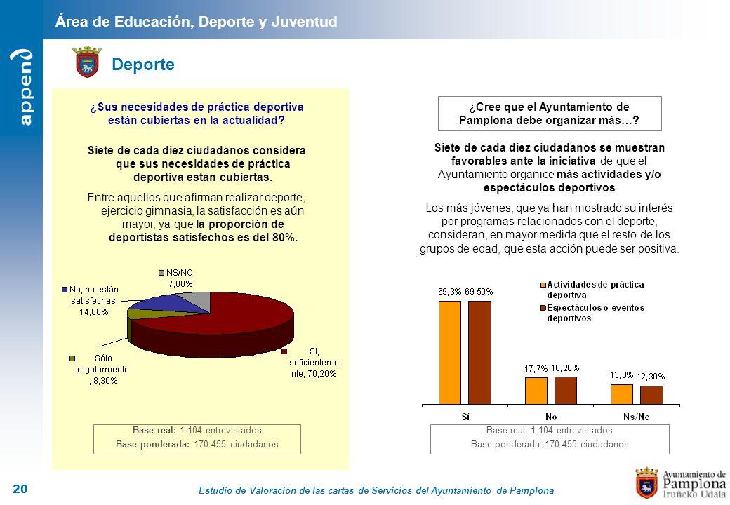 Estudio de Valoración de las cartas de Servicios del Ayuntamiento de Pamplona 20 Área de Educación, Deporte y Juventud Deporte Base real: 1.104 entrev