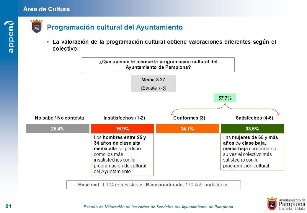 Estudio de Valoración de las cartas de Servicios del Ayuntamiento de Pamplona 21 Área de Cultura Programación cultural del Ayuntamiento ¿Qué opinión l