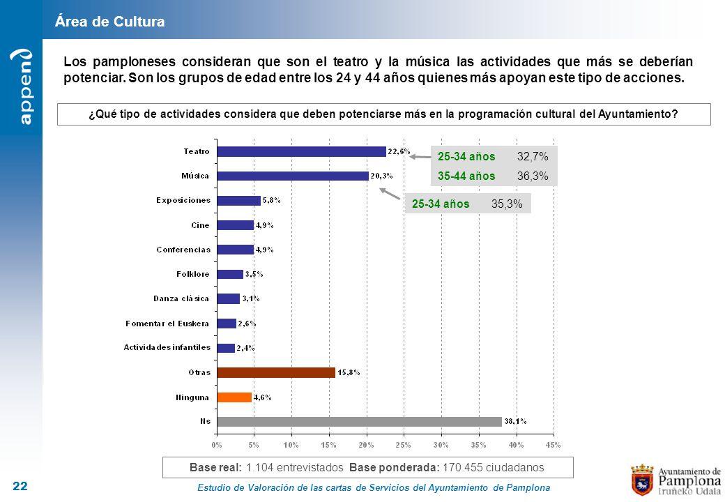 Estudio de Valoración de las cartas de Servicios del Ayuntamiento de Pamplona 22 Área de Cultura Base real: 1.104 entrevistados Base ponderada: 170.45