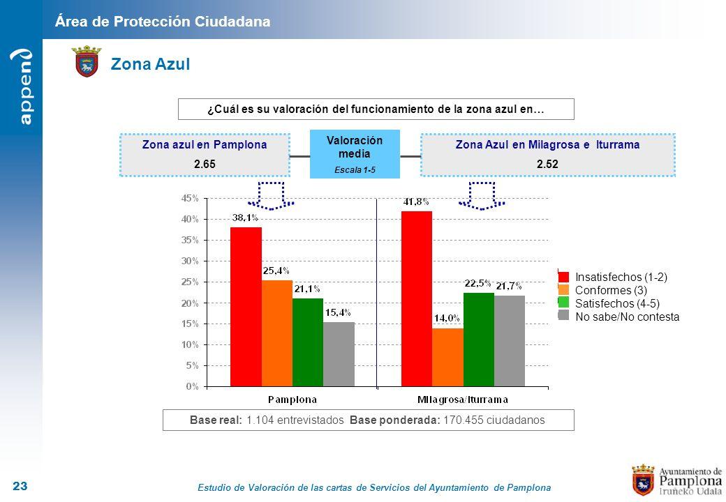 Estudio de Valoración de las cartas de Servicios del Ayuntamiento de Pamplona 23 Área de Protección Ciudadana ¿Cuál es su valoración del funcionamient