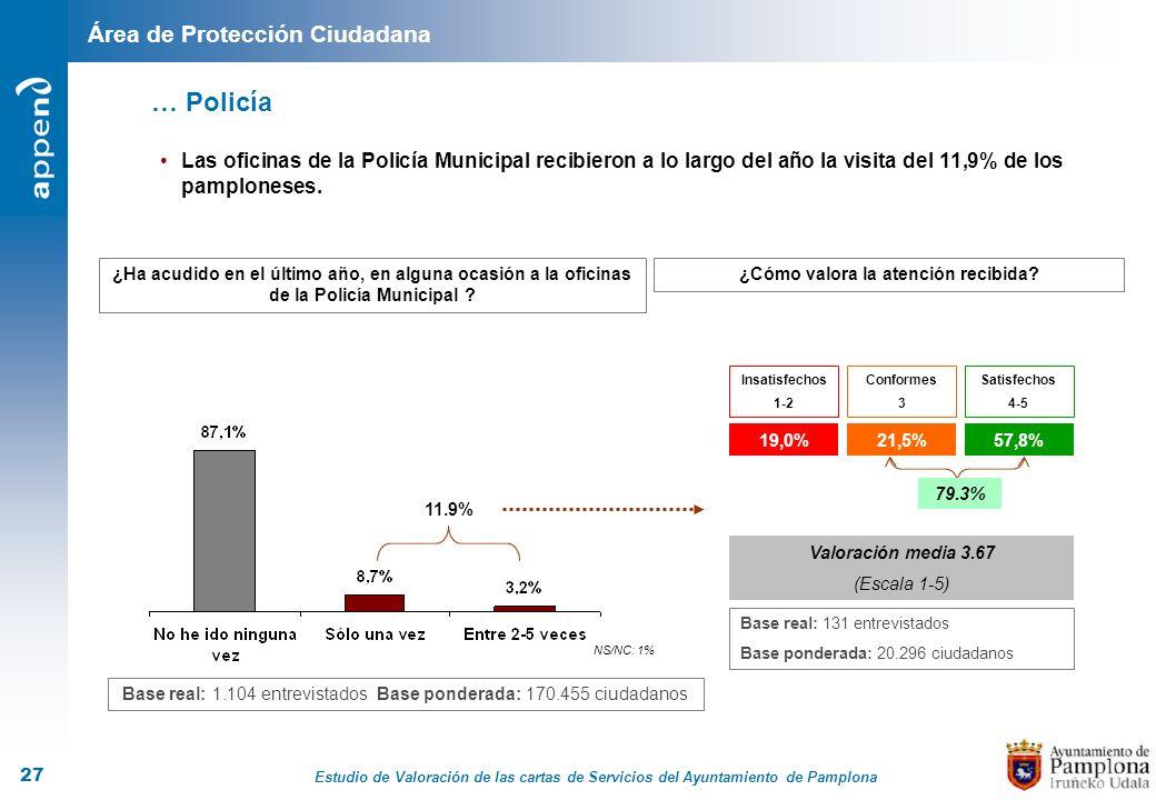 Estudio de Valoración de las cartas de Servicios del Ayuntamiento de Pamplona 27 ¿Ha acudido en el último año, en alguna ocasión a la oficinas de la P