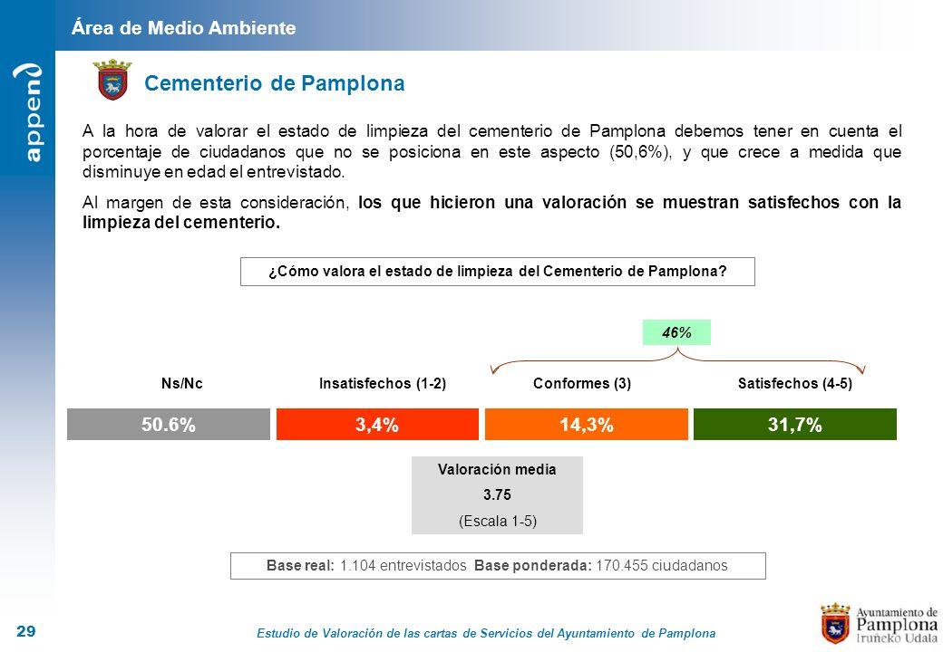 Estudio de Valoración de las cartas de Servicios del Ayuntamiento de Pamplona 29 Área de Medio Ambiente Cementerio de Pamplona 3,4%14,3%31,7% Insatisf