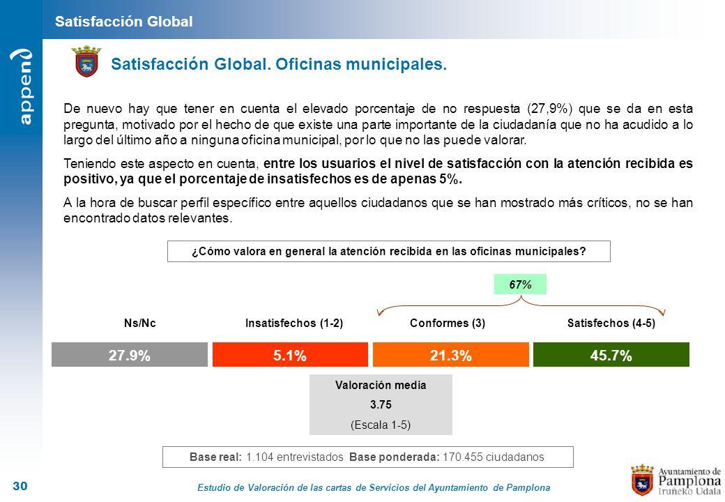 Estudio de Valoración de las cartas de Servicios del Ayuntamiento de Pamplona 30 Satisfacción Global Satisfacción Global. Oficinas municipales. ¿Cómo