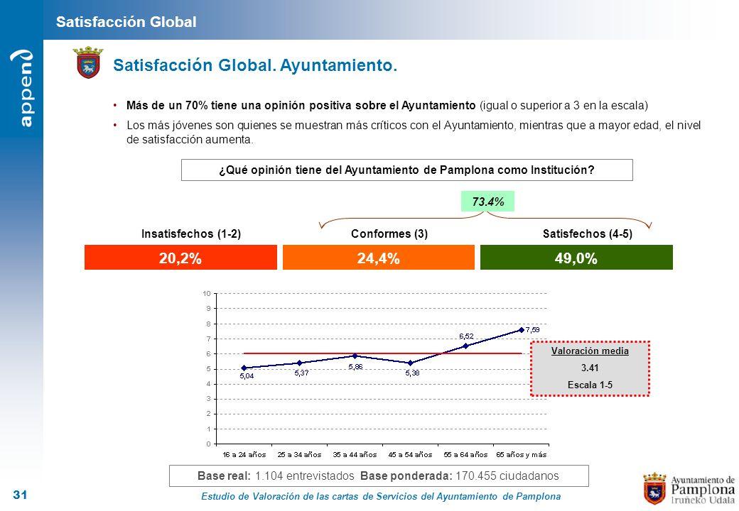 Estudio de Valoración de las cartas de Servicios del Ayuntamiento de Pamplona 31 20,2%24,4%49,0% Insatisfechos (1-2)Conformes (3)Satisfechos (4-5) ¿Qu