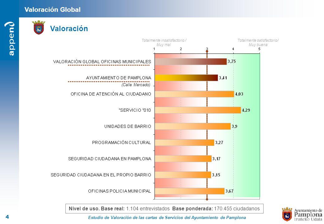 Estudio de Valoración de las cartas de Servicios del Ayuntamiento de Pamplona 4 Valoración Global Valoración Nivel de uso. Base real: 1.104 entrevista