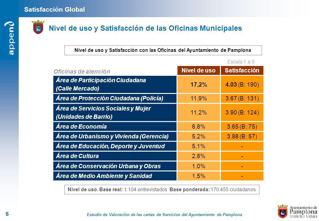 Estudio de Valoración de las cartas de Servicios del Ayuntamiento de Pamplona 5 Satisfacción Global Nivel de uso y Satisfacción de las Oficinas Munici