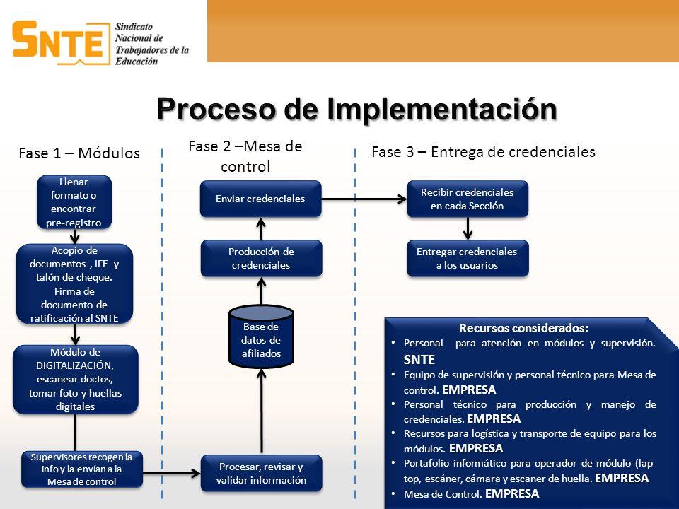 Llenar formato o encontrar pre-registro Acopio de documentos, IFE y talón de cheque. Firma de documento de ratificación al SNTE Módulo de DIGITALIZACI