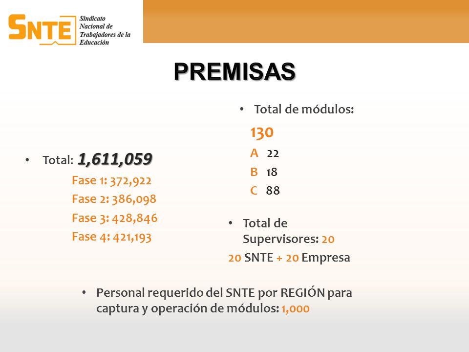 1,611,059 Total: 1,611,059 Fase 1: 372,922 Fase 2: 386,098 Fase 3: 428,846 Fase 4: 421,193 Total de Supervisores: 20 20 SNTE + 20 Empresa Total de mód