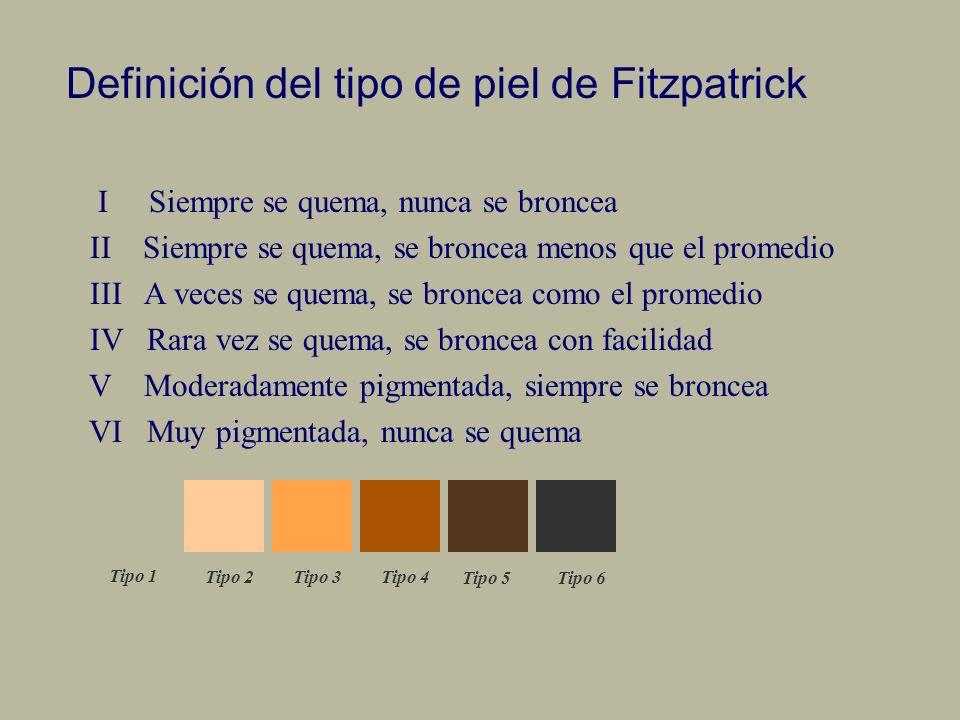 Definición del tipo de piel de Fitzpatrick I Siempre se quema, nunca se broncea II Siempre se quema, se broncea menos que el promedio III A veces se q