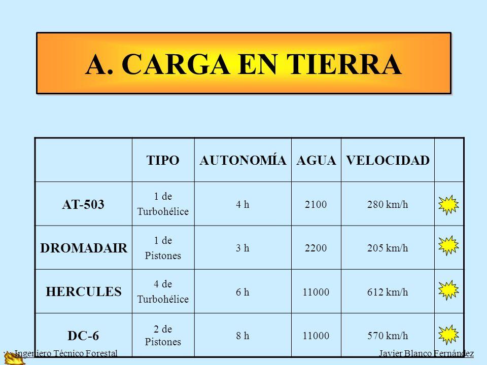 AVIONES CARGA TIERRA –LIGEROS: AT-503, DROMADAIR –PESADOS: HERCULES, DC-6 AVIONES ANFIBIOS –LIGEROS: AT-802 –PESADOS: CL-215 Y CL-215-T (CANADAIR O FO