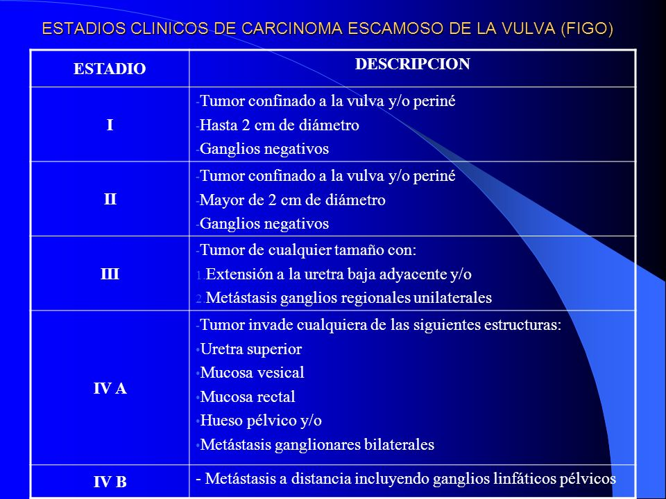 ESTADIOS CLINICOS DE CARCINOMA ESCAMOSO DE LA VULVA (FIGO) ESTADIO DESCRIPCION I - Tumor confinado a la vulva y/o periné - Hasta 2 cm de diámetro - Ga