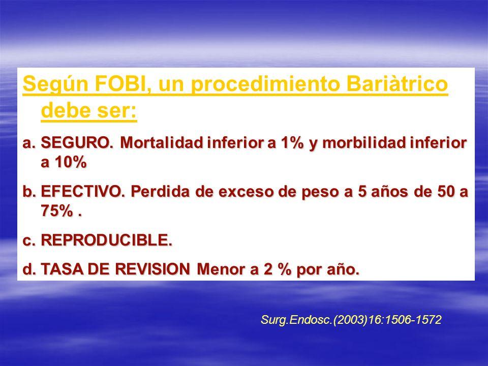 Según FOBI, un procedimiento Bariàtrico debe ser: a.SEGURO. Mortalidad inferior a 1% y morbilidad inferior a 10% b.EFECTIVO. Perdida de exceso de peso