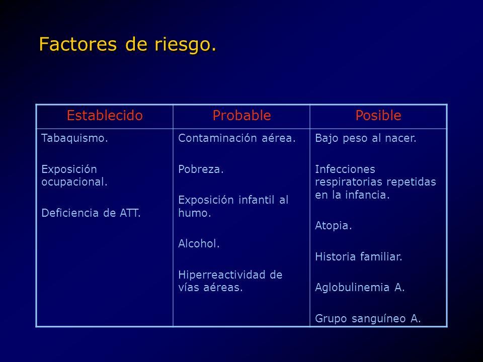 Factores de riesgo. EstablecidoProbablePosible Tabaquismo. Exposición ocupacional. Deficiencia de ATT. Contaminación aérea. Pobreza. Exposición infant