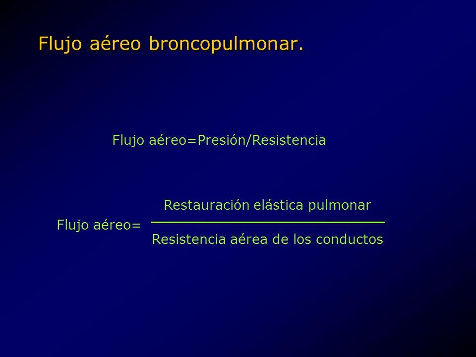 Flujo aéreo broncopulmonar. Flujo aéreo=Presión/Resistencia Flujo aéreo= Restauración elástica pulmonar Resistencia aérea de los conductos