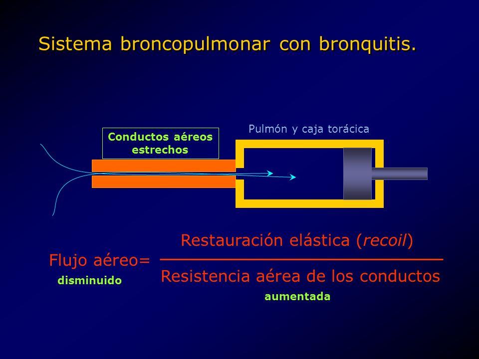 Sistema broncopulmonar con bronquitis. Conductos aéreos estrechos Pulmón y caja torácica Flujo aéreo= Restauración elástica (recoil) Resistencia aérea