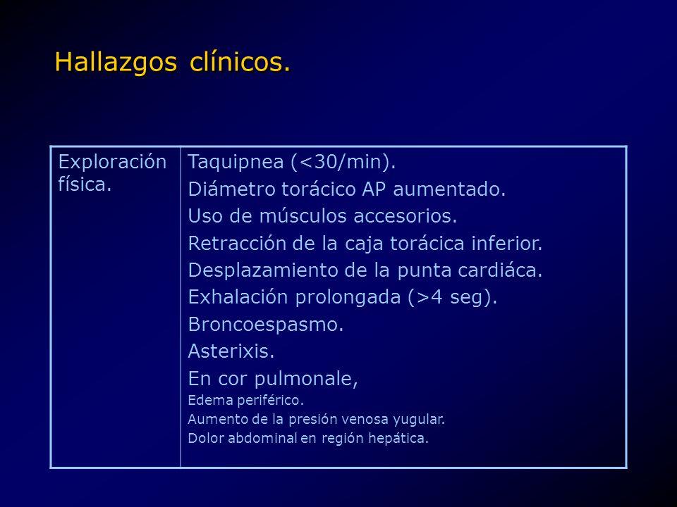Hallazgos clínicos. Exploración física. Taquipnea (<30/min). Diámetro torácico AP aumentado. Uso de músculos accesorios. Retracción de la caja torácic